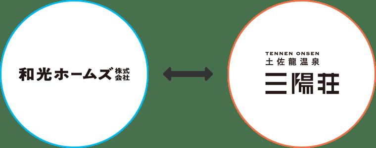 株式会社三陽荘は和光ホームズ株式会社のグループ会社です。